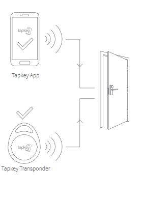 dom eniq, elektronisch slot, slimme deursloten